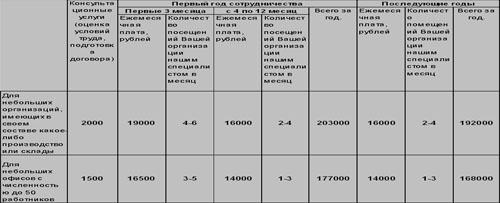Стоимость аутсорсинга охраны труда
